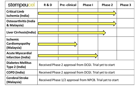 stempeucel-chart-FULL
