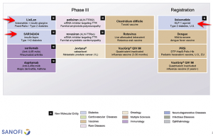 Sanofi Later Stage Pipeline